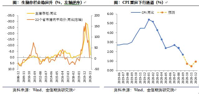 金信期货刘文波:9月通胀数据显示PPI意外回落,油价拖累不改回升趋势